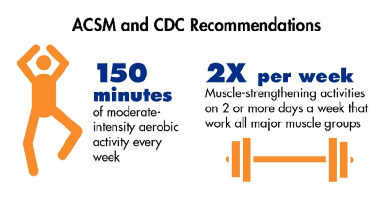 acsm and cdc recommendations